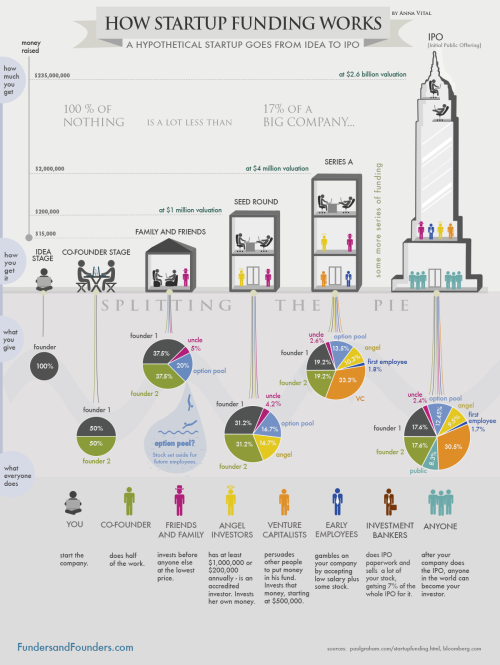how-startup-funding-works-infographic-1